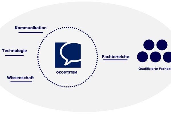 Gemeinschaftsprojekt: Ökosystem der E-Mitwirkung
